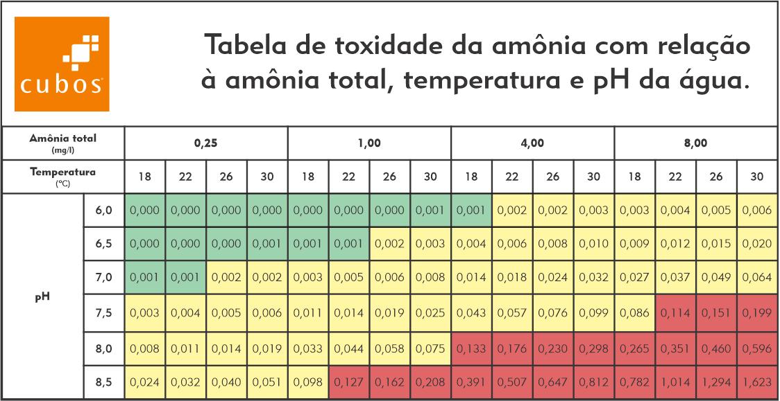 Tabela de toxidade da amônia